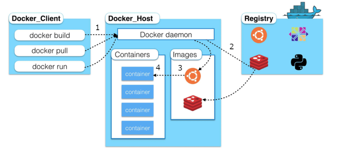 Docker In a DevOps Environment